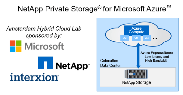Optimizing Azure ExpressRoute with NetApp Private Storage